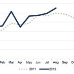 Property Development Finance – Who's Lending in 2012